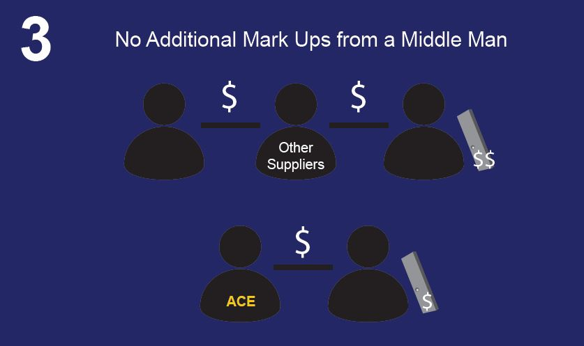 ACE Eliminates the Middle Man for Industrial Knives and Blades