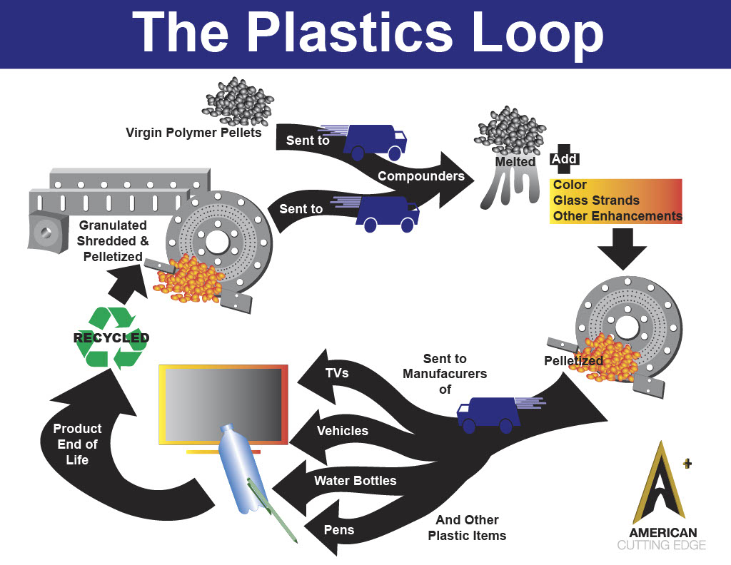 The Plastics Loop